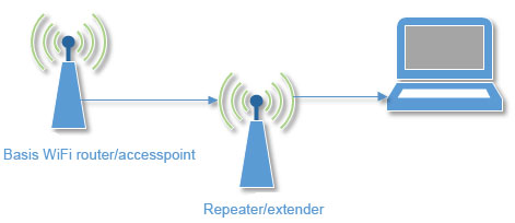 wifi repeater extender